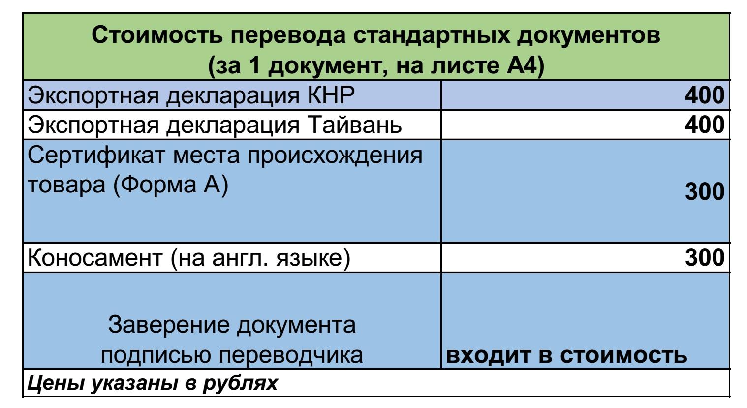 цены на услуги перевода таможенных и товаросопроводительных документов