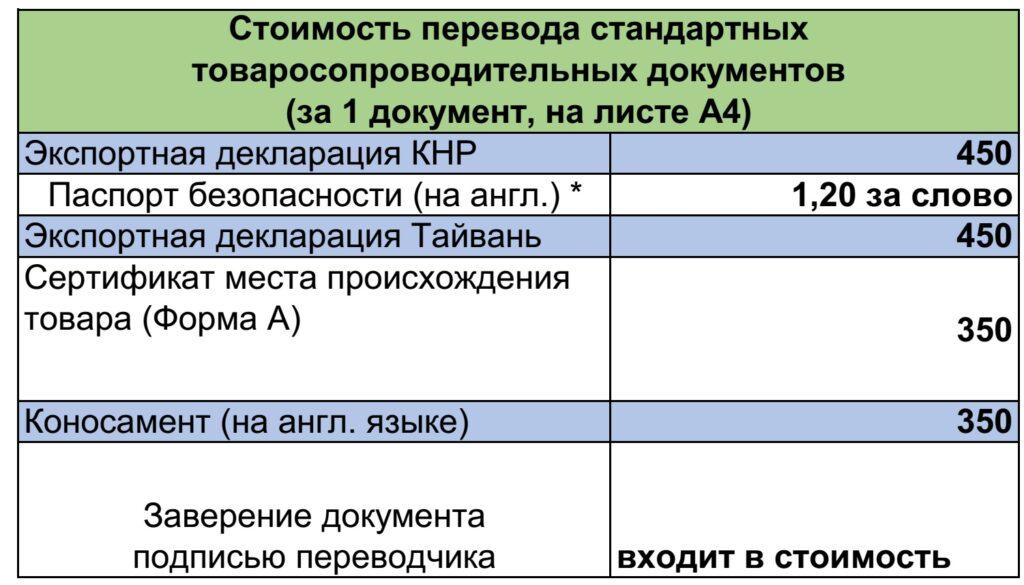 Перевод товаросопросодительных документов: цены